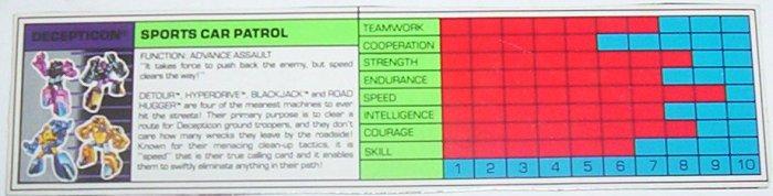 1989 Sports Car Patrol tech spec