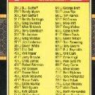 1987 Donruss #100 Checklist 28-133