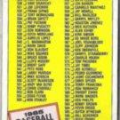 1985 Topps Checklist (529 - 660) #659.