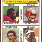 ART MONK 1981 Topps #57 w/ Coy Bacon.  REDSKINS Leaders