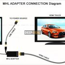 MHL USB to HDMI for SamSung S2 Galaxy i9100 HTC G14 Flyer