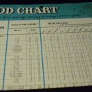 Food Chart By General Foods Kitchens, 1960