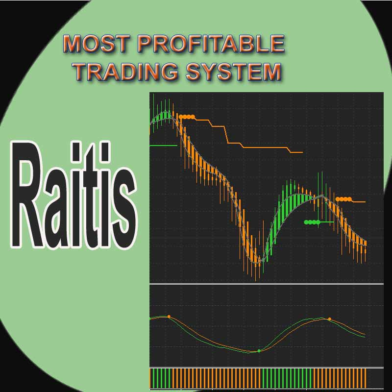 Most successful forex trading system