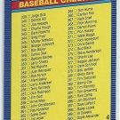 1986 Donruss Baseball Checklist #4
