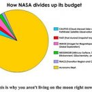 Vinteja charts of - NASA Budget - A3 Paper Print