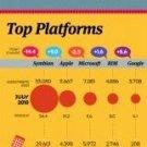 Vinteja charts of - European Smartphones - A3 Paper Print