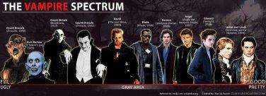 Vinteja charts of - Vampire Spectrum - A3 Paper Print