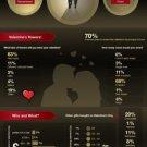 Vinteja charts of - Valentines Day - A3 Paper Print