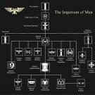 Vinteja charts of - The Imperium of Man - A3 Paper Print