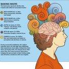 Vinteja charts of - Brain Waves - A3 Paper Print