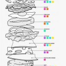 Vinteja charts of - Perfect Burger - A3 Paper Print