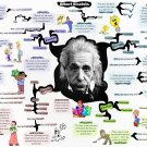 Albert Einstein Quotes Genius Science 24x18 Print Poster