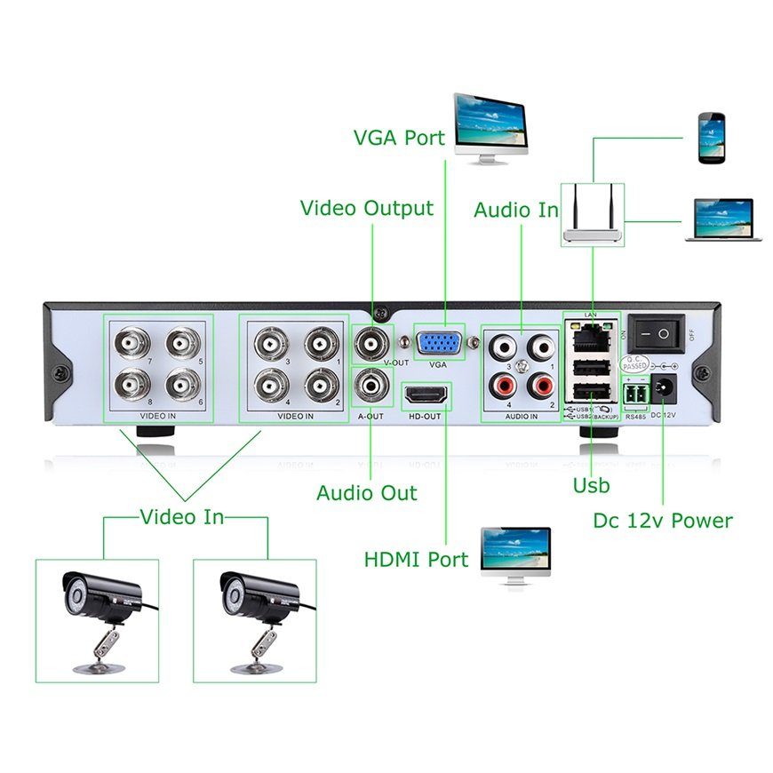 NEW 8CH 960H/D1 DVR and 4 Outdoor COMS/1000TVL HDMI Security Kit EU 3G WIFF FUS