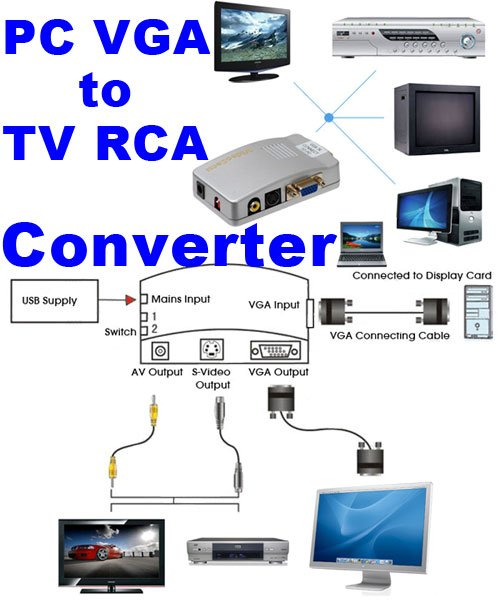 VideoSecu PC to TV Converter VGA to RCA S-Video Mac Computer Laptop to Composite