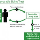 Nevada Living Trust (Revocable) & Pour Over Will with Durable Power of Attorney
