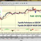 PROFESSIONAL FOREX TRADING INDICATOR FOR METATRADER 4