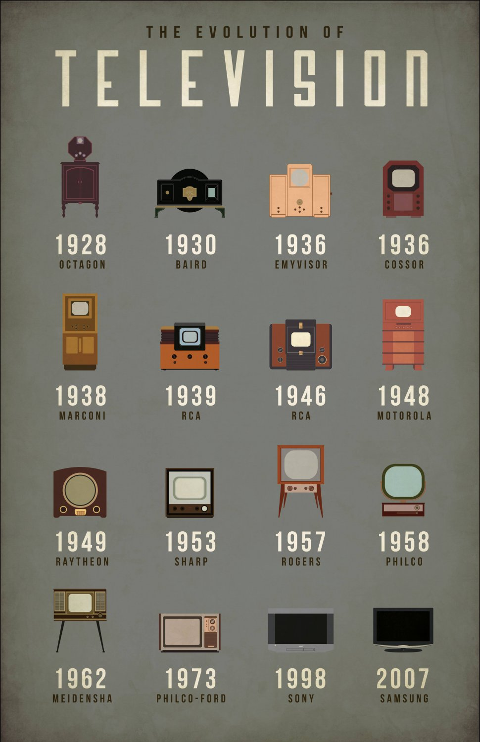 """The Evolution of Television Chart  18""""x28"""" (45cm/70cm) Canvas Print"""
