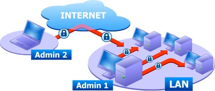 Fast and Reliable PC Remote Control Software for Secure Networking, 50 users, Digital Delivery