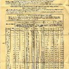 N Y S D M V Auto Truck Omnibus Registration Fee Chart For 1922 Year and Prior