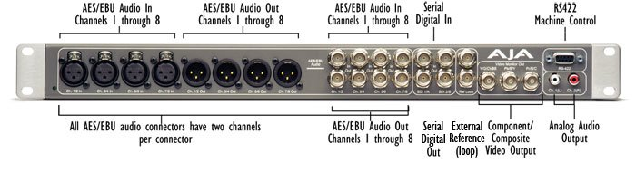 AJA K3-Box - Optional 1RU External Breakout Box for XENA 2K / 2Ke