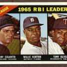1966 Topps baseball card #220 RBI Leaders Rocky Colovito, Willie Horton, Tony Oliva EX