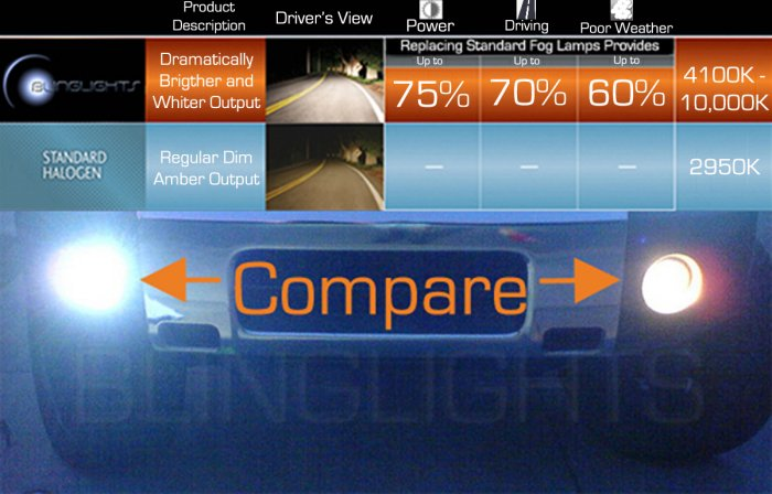 2008-2010 Subaru Impreza Xenon Fog Lamps Driving Lights
