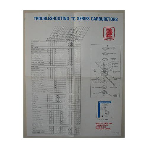 Original 1991 Tecumseh Promotional Service Chart Form No. 695639 9/91 (Vintage Collectible)