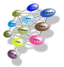 Mysticism Ancient Cabala Urim Thummim kabbalah software