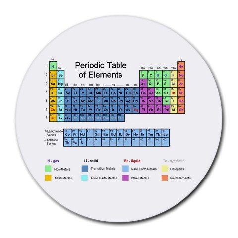 PERIODIC TABLE Chemistry Round Mousepad Office14430659
