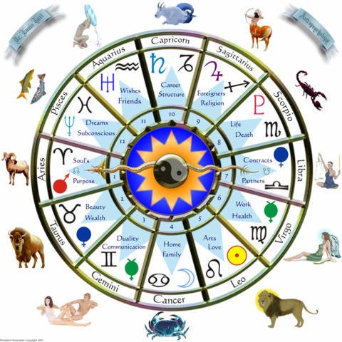 Single Question Astrology Reading
