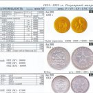 CATALOGUE-PRICE SOVIET USSR COINS  1921-2009