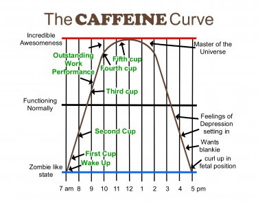 Fun Caffeine Curve print for your kitchen or home