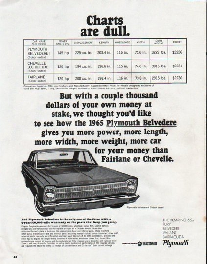 """1965 Plymouth Belvedere Ad """"Charts are dull"""" ~ (model year 1965)"""