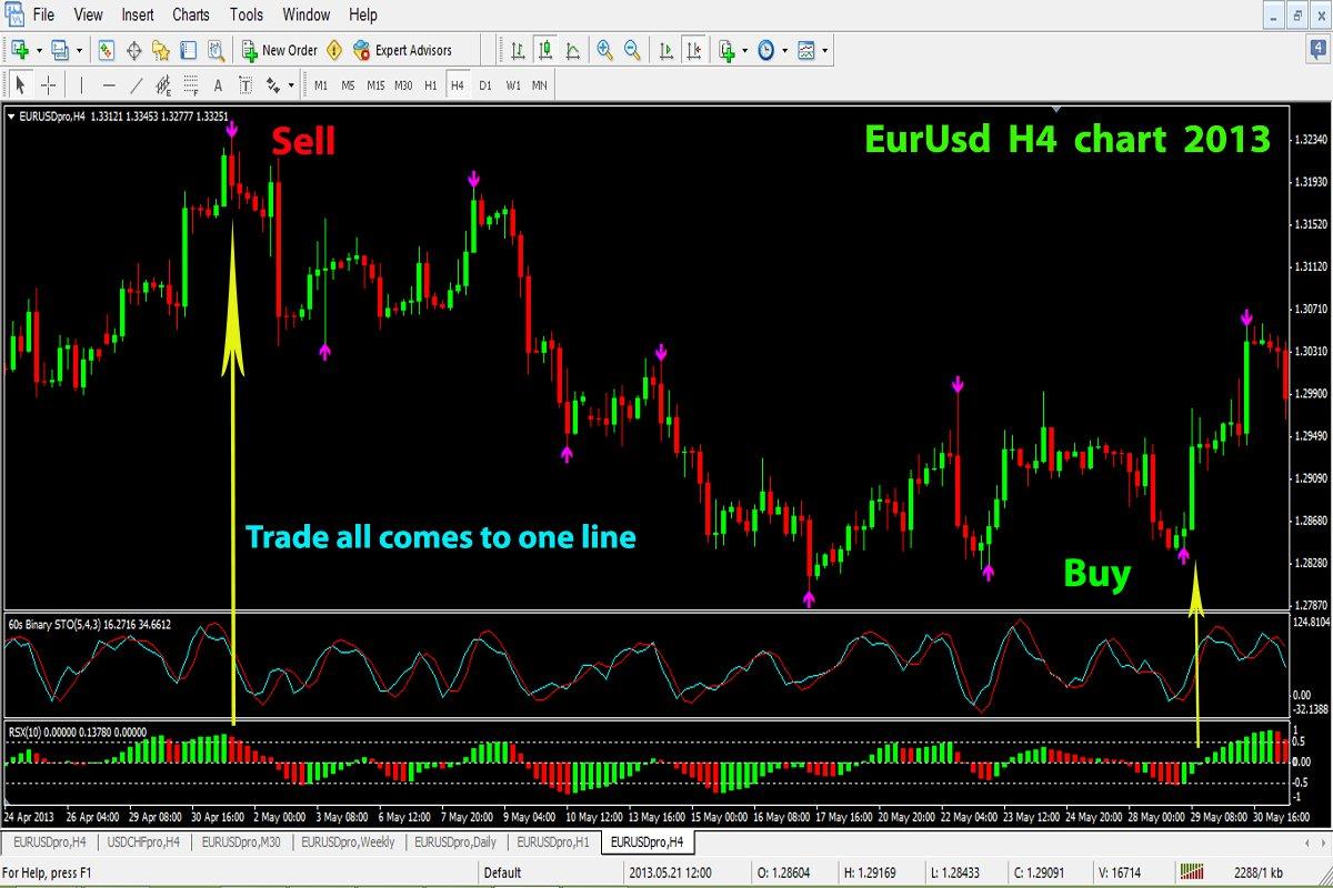 How many indicators do you need to trade binary options