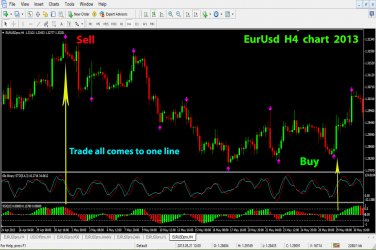 60 seconds binary options indicators