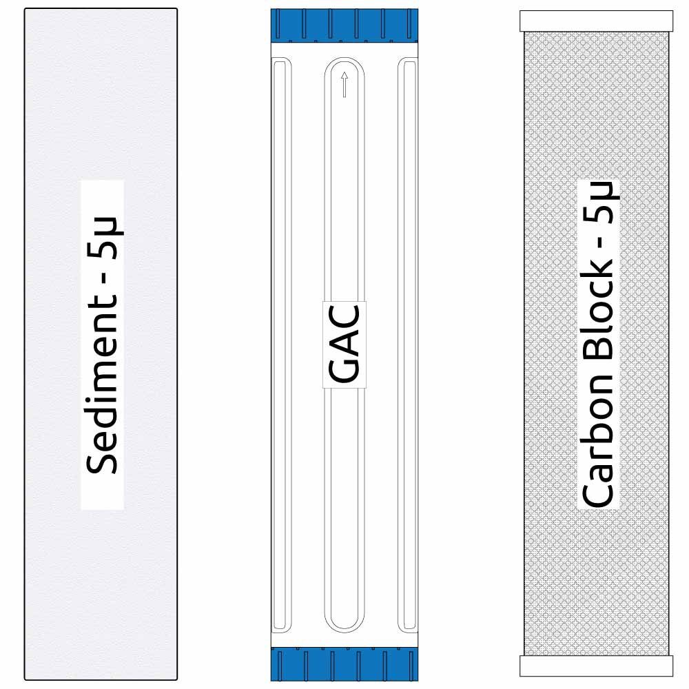 20-inch Big Blue 3 Stage Filter Kit with Sediment, GAC, and Carbon Block Filters