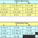Eldon Home Blood Group/Type Test/Testing Kit     CR