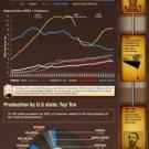 Vinteja charts of - Peak Oil - A3 Paper Print