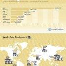 Vinteja charts of - Gold Reserves & Production - A3 Paper Print