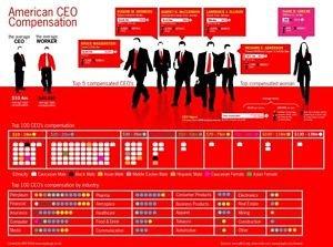 Vinteja charts of - CEO Compensation (2) - A3 Paper Print