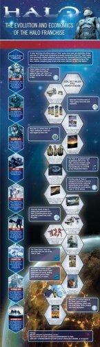 Vinteja charts of - Halo Evolution - A3 Paper Print