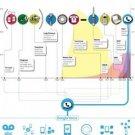 Vinteja charts of - Google Voice - A3 Paper Print