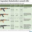 Vinteja charts of - The Kalashnikov - A3 Paper Print