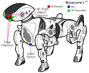 Robopet Interactive pet