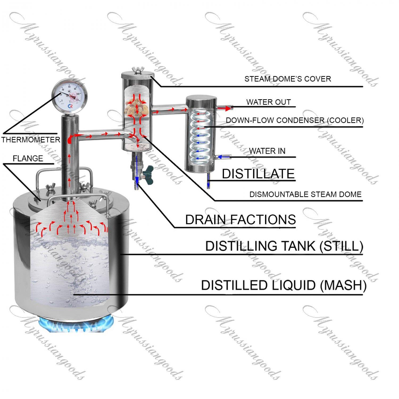 8 Gal Russian Alcohol Distiller Moonshine still Reflux Vodka whiskey home brew kit pot