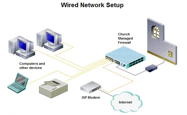 Wired Network Setup