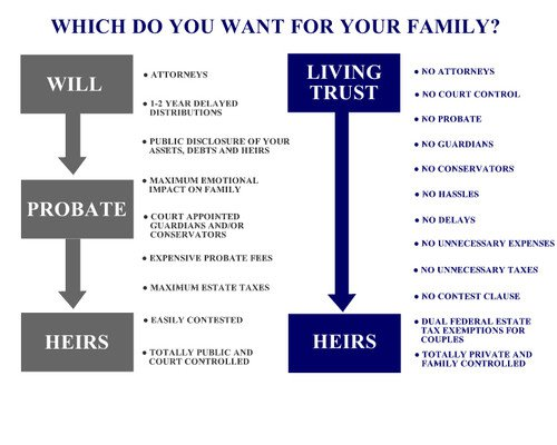 Nevada Revocable Living Trust & Pour Over Will w/ Durable Power of Attorney