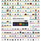 "The Advance of Audio Apparatuses Chart   18""x28"" (45cm/70cm) Poster"