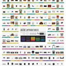 "The Advance of Audio Apparatuses Chart 18""x28"" (45cm/70cm) Canvas Print"