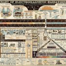 "Chart of Electromagnetic Radiations Chart  18""x28"" (45cm/70cm) Poster"